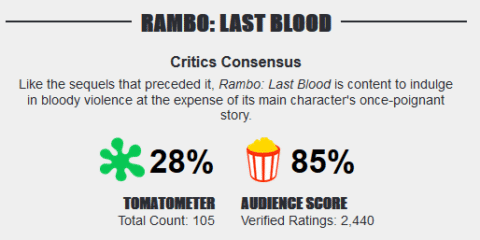 rambo-v-last-blood-rotten-tomatoes-score-480x240-1