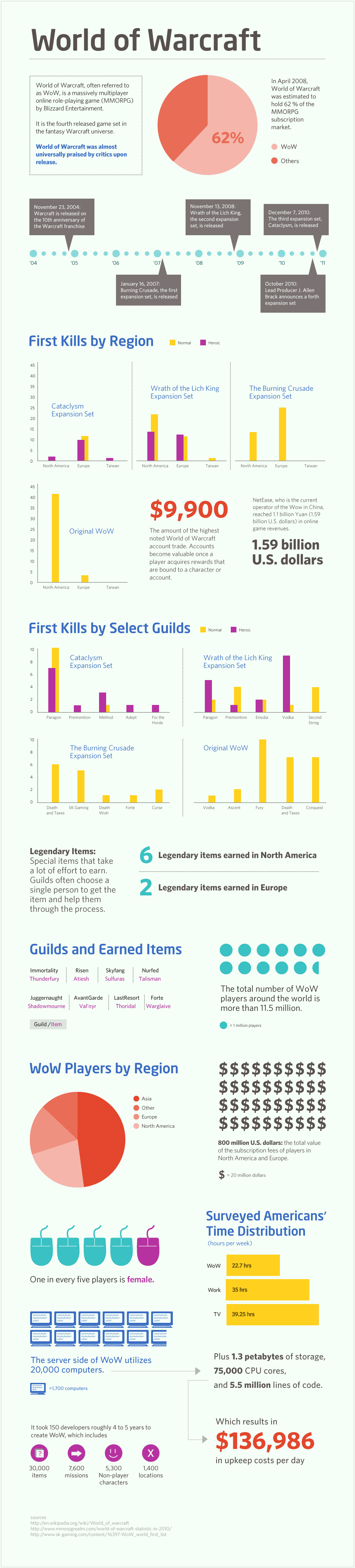 world-of-warcraft-numbers-infographic
